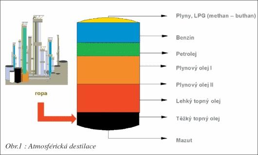 Atmosfericka destilace.jpg